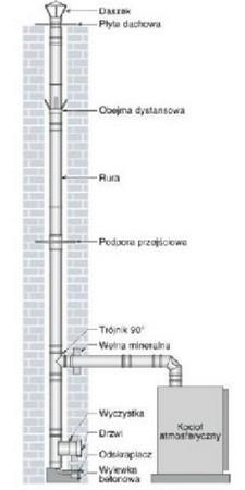 kominy izolowane Warszawa